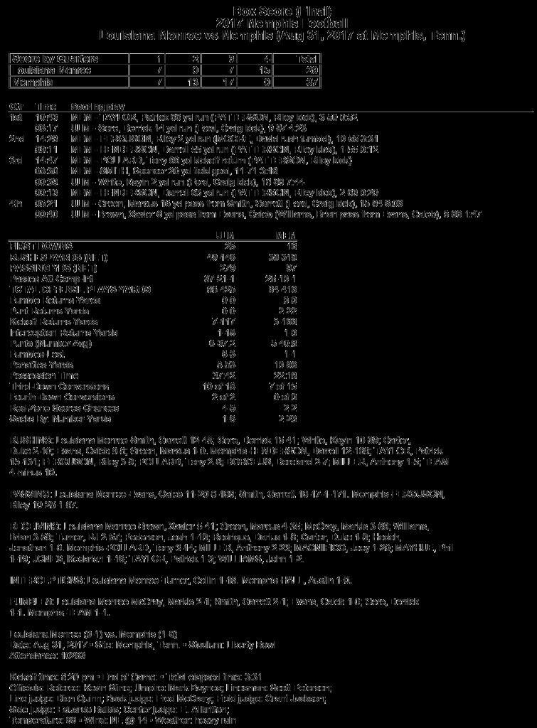 Memphis_ULM_FBstats_package-1